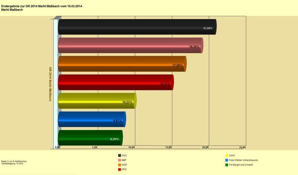 GR MM 2014 Diagramm