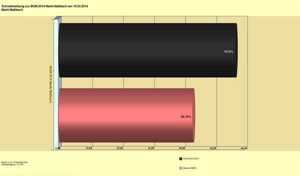 bgm mm Diagramm
