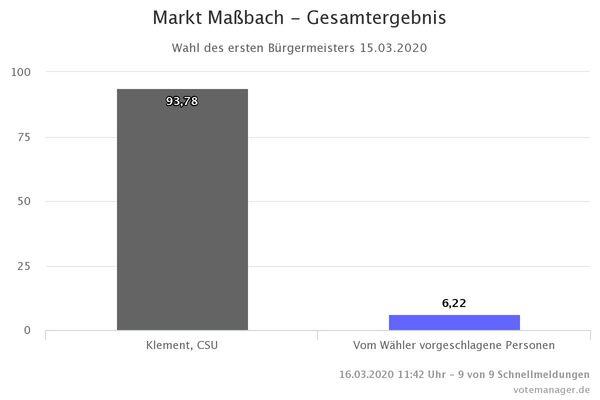 Markt Massbach - Gesamtergebnis (2)