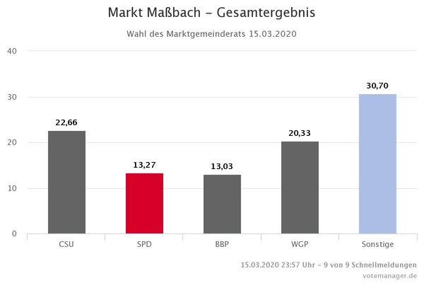 Markt Massbach - Gesamtergebnis MGR (3)